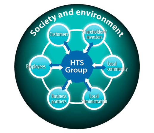 CSR at the Hitachi Transport System Group